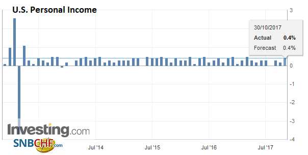 U.S. Personal Income, Sep 2017