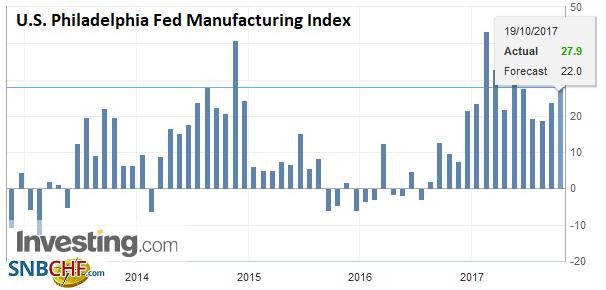 U.S. Philadelphia Fed Manufacturing Index, Oct 2017