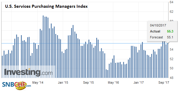 U.S. Services Purchasing Managers Index (PMI), Sep 2017