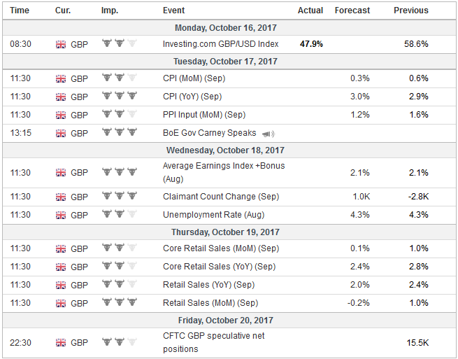 Economic Events: United Kingdom, Week October 16