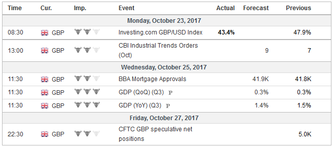 Economic Events: United Kingdom, Week October 23