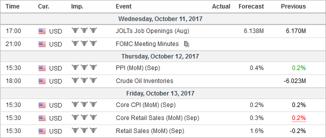 Economic Events: United States, Week October 09