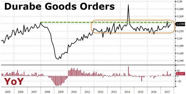 US Durable Goods Orders, 2005 - 2017
