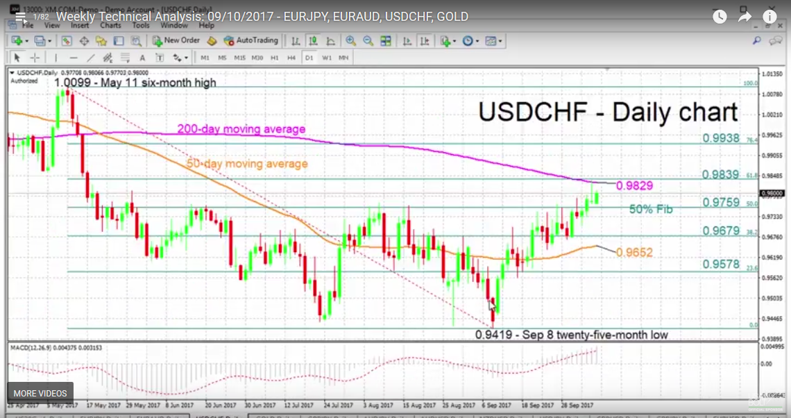 USD/CHF with Technical Indicators, October 10