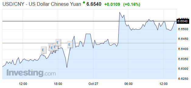 USD/CNY - US Dollar Chinese Yen, October 27