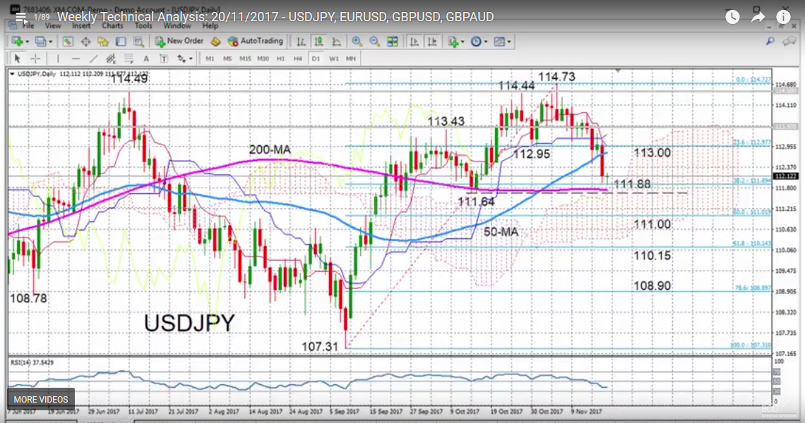 USD/JPY with Technical Indicators, November 20