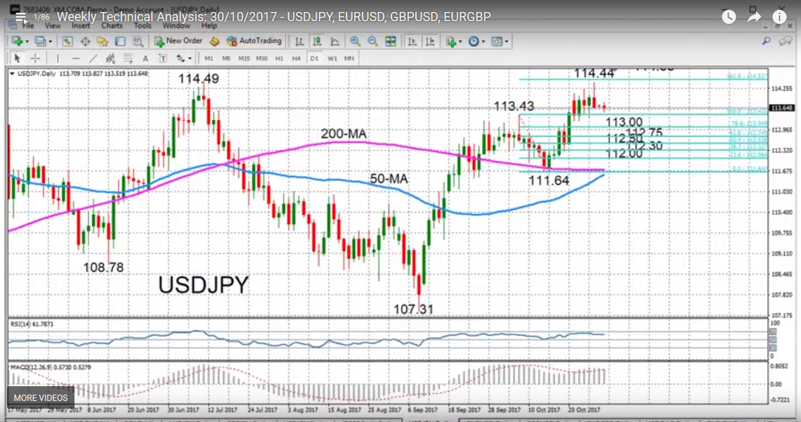 USD/JPY with Technical Indicators, October 30