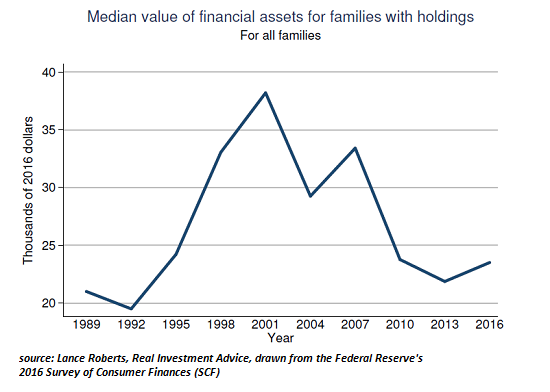 Value of Financial Assets for Families with holdings, 1989 - 2016