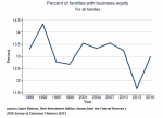 Percent of Families with business equity, 1989 - 2016