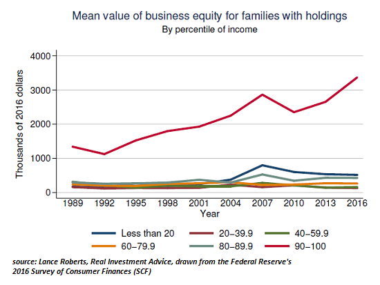 Value of Business Equity for Families with Holdings, 1989 - 2016
