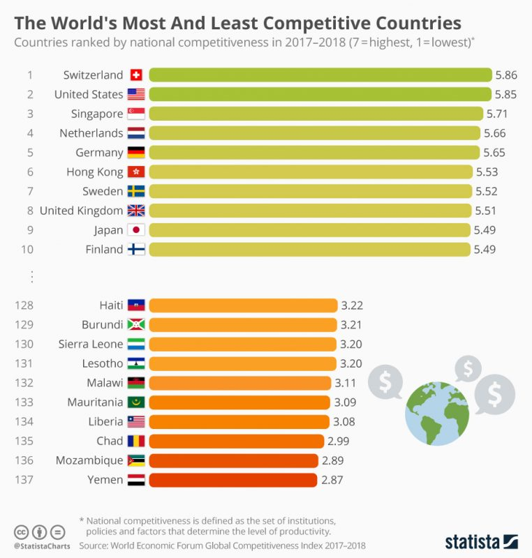 World's Most and Least Competitive Countries, 2017 - 2018