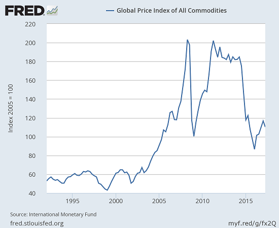 Global Price Index of All Commodities, 1995 - 2017