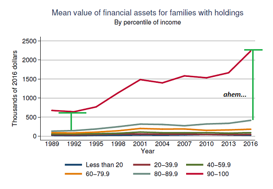 Family Financial Assets, 1989 - 2016