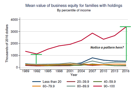 Family Business Equity, 1989 - 2016