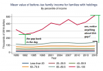 Family Income, 1989 - 2016