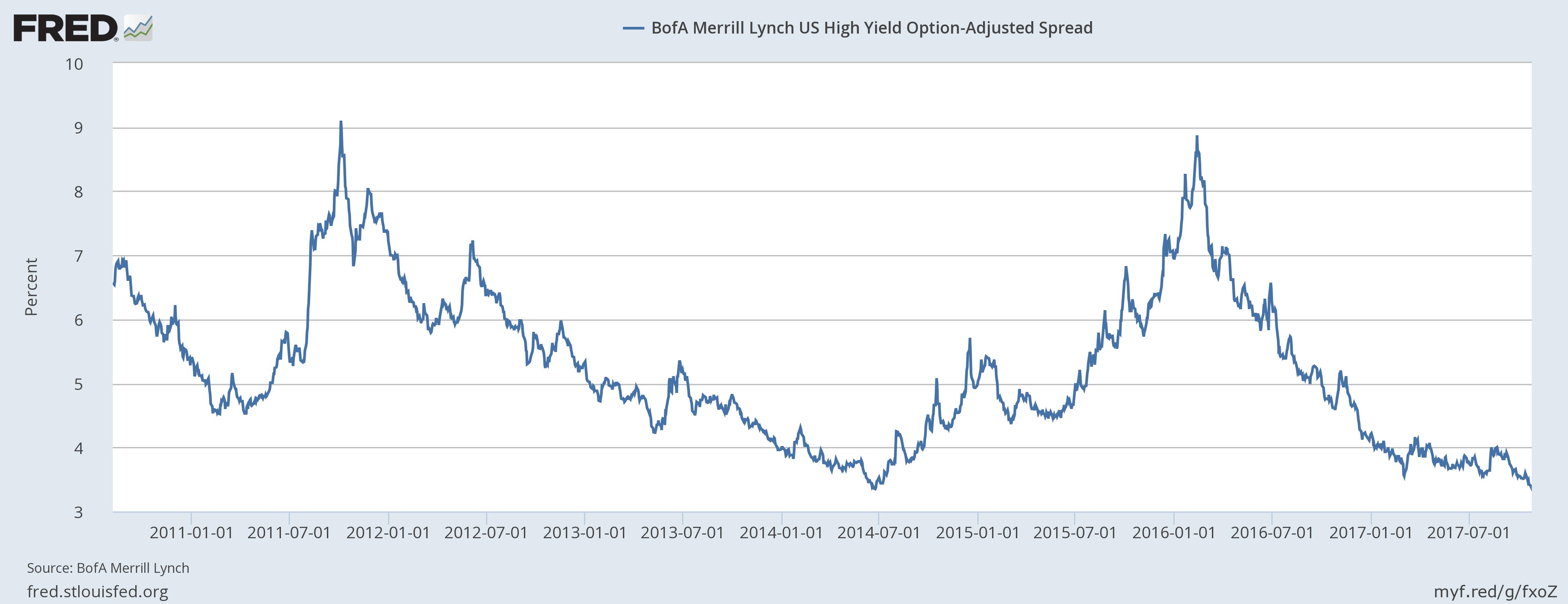 US BofA Merrill Lynch High Yield Option, Jan 2011 - Jul 2017