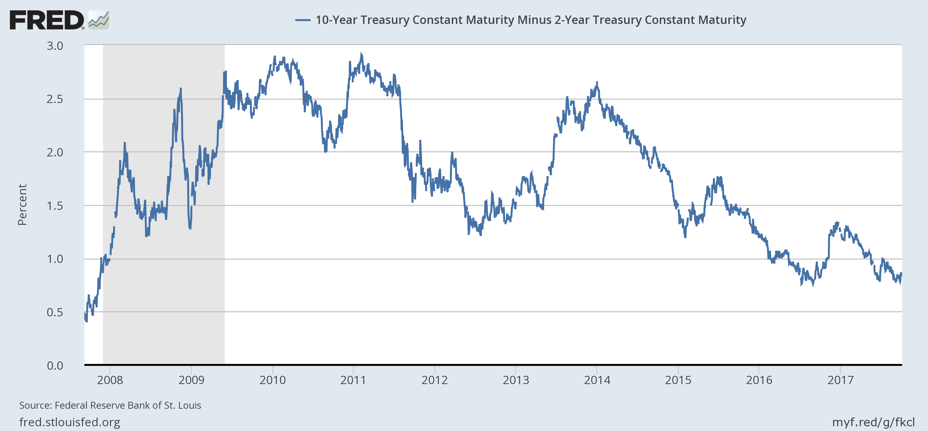 US 10 Year Treasury Constant Maturity, 2008 - 2017