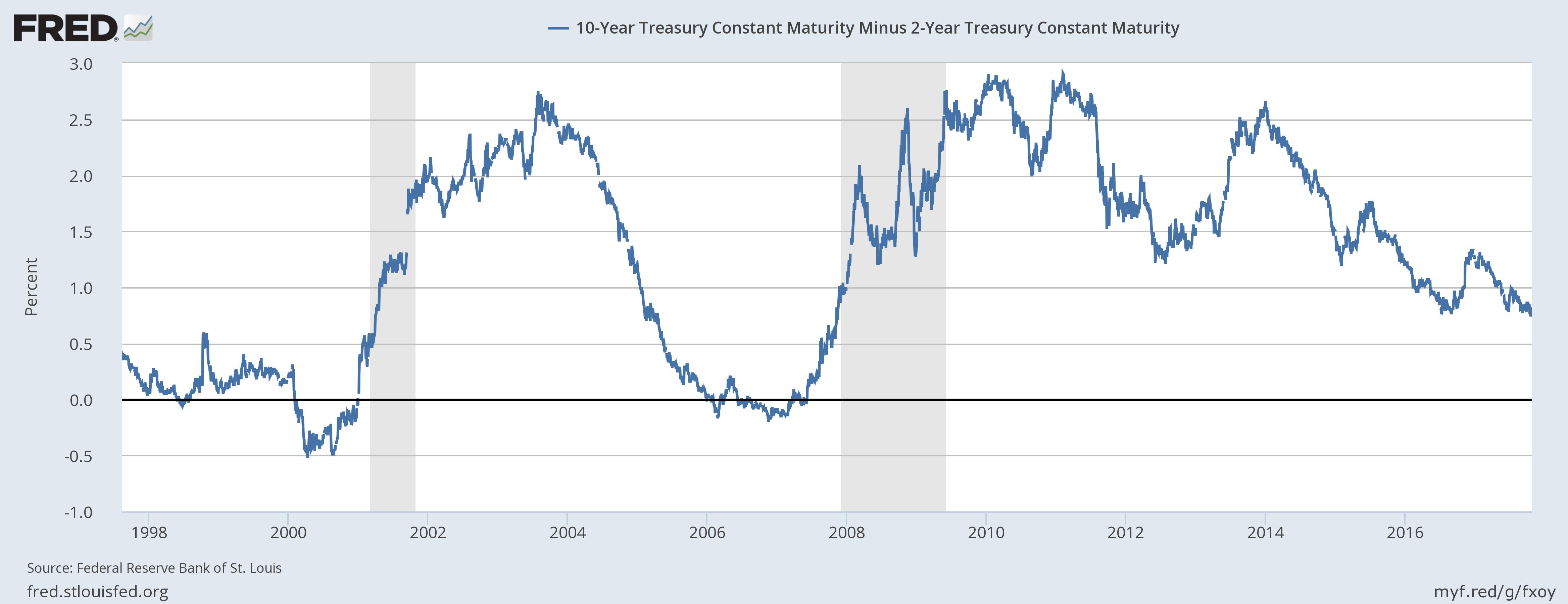 US 10 Year Treasury Constant Maturity, 1998 - 2016