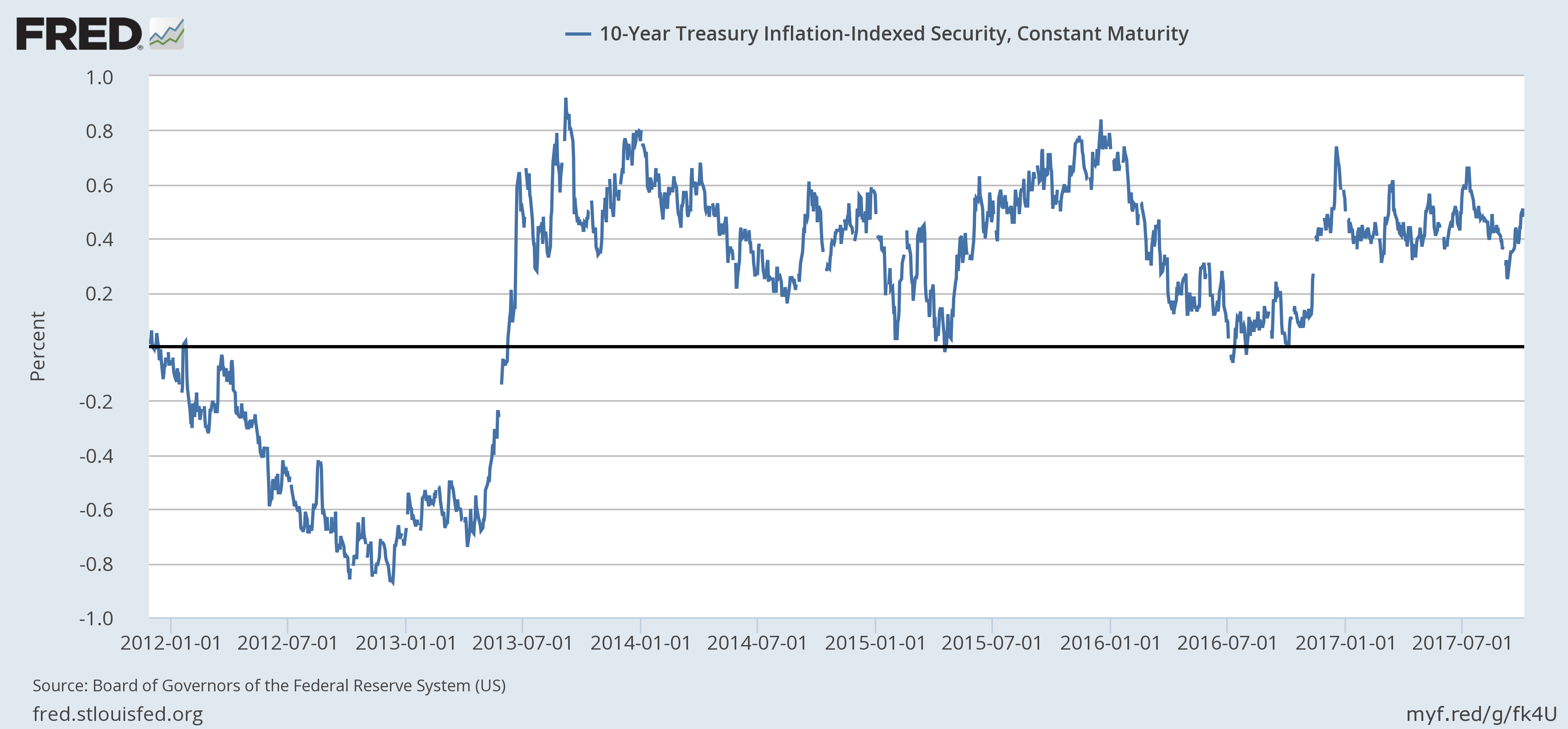 US 10 Year Treasury Inflation, Jan 2012 - 2017