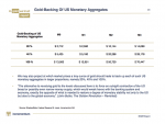 Gold Backing US Monetary Aggregates