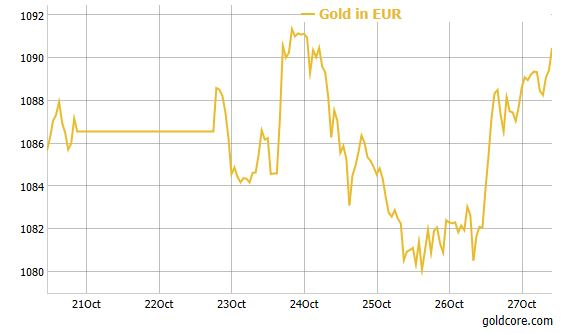 Gold Price in Euro