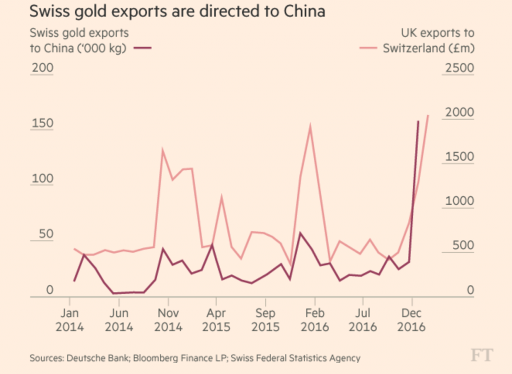 Swiss Gold Exports to China, Jan 2014 - Dec 2016