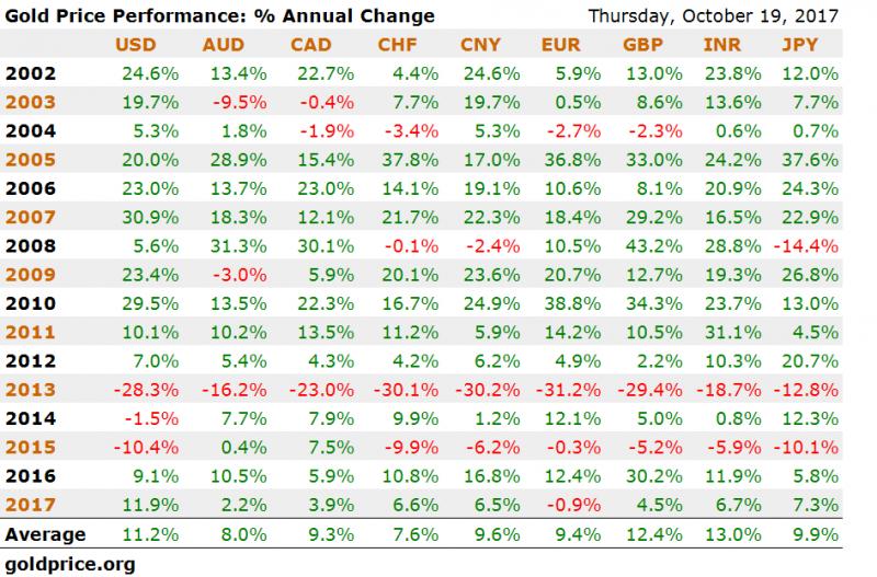 Gold Price Performance, 2002 - 2017