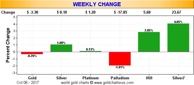 Metals Weekly Change, Oct 2017
