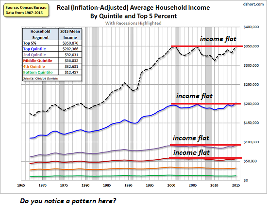 US Household Income, 1965 - 2015