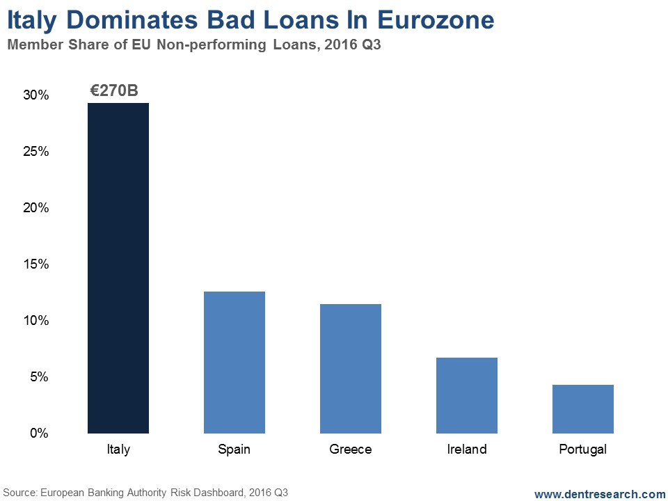 Eurozone Bad Loans, Q3 2016