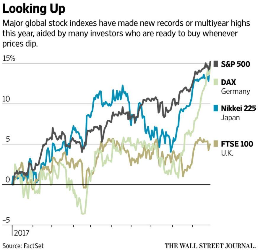Major Global Stock Indexes, 2017