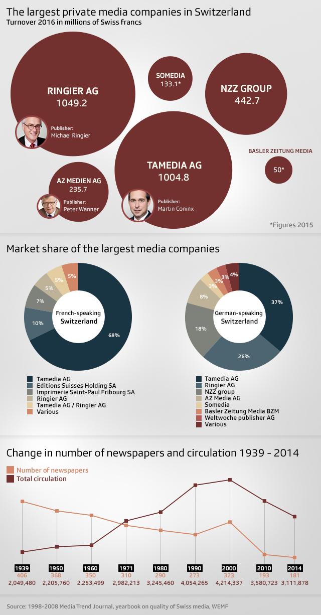Largest private media companies in Switzerland