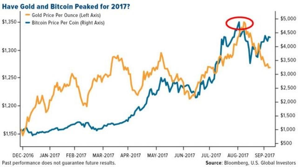 Gold and Bitcoin Price, Dec 2016 - Sep 2017