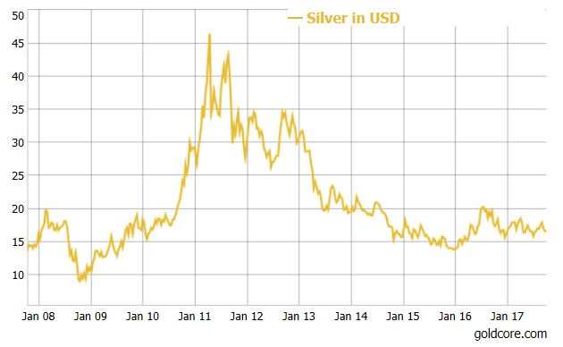 Silver Price in USD, Jan 2008 - 2017