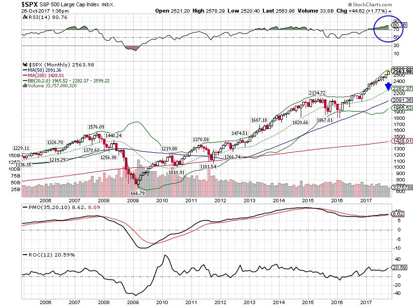 S&P 500 Large Cap Index, 2006 - 2017
