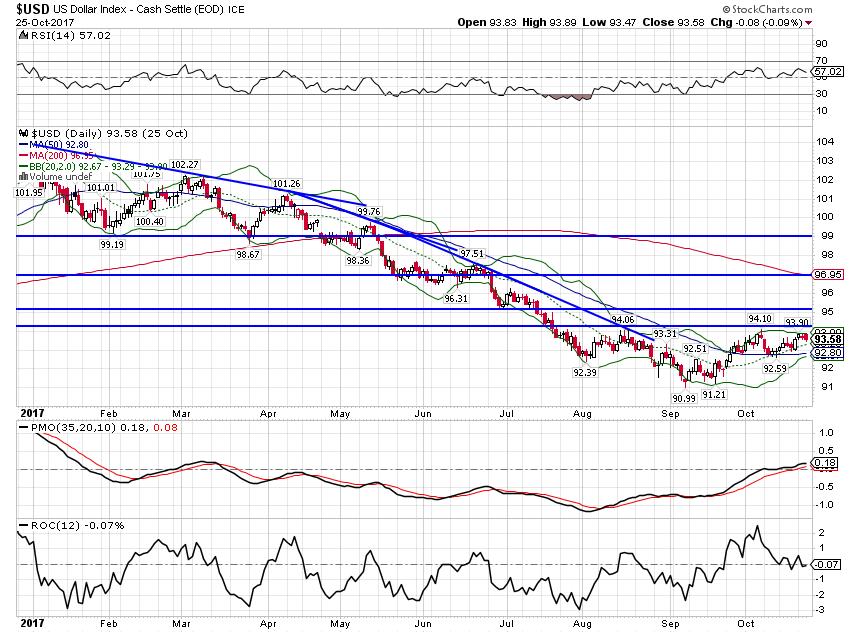 US Dollar Index, Feb - Oct 2017