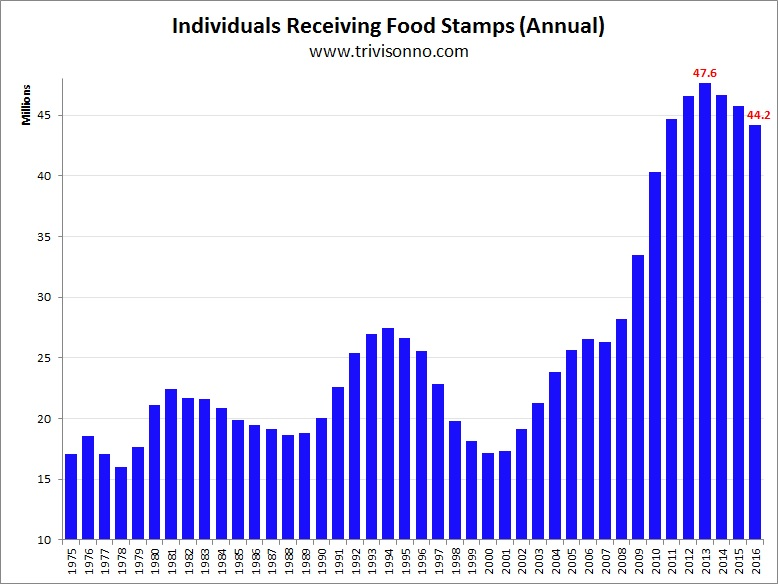 Individuals Receiving Food Stamps, 1975 - 2017