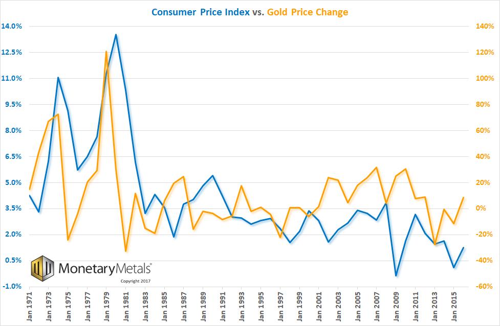 Consumer Price Index and Gold Price