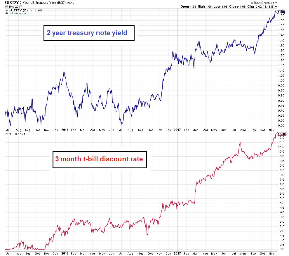 US Treasury Yield, Jul 2015 - Nov 2017