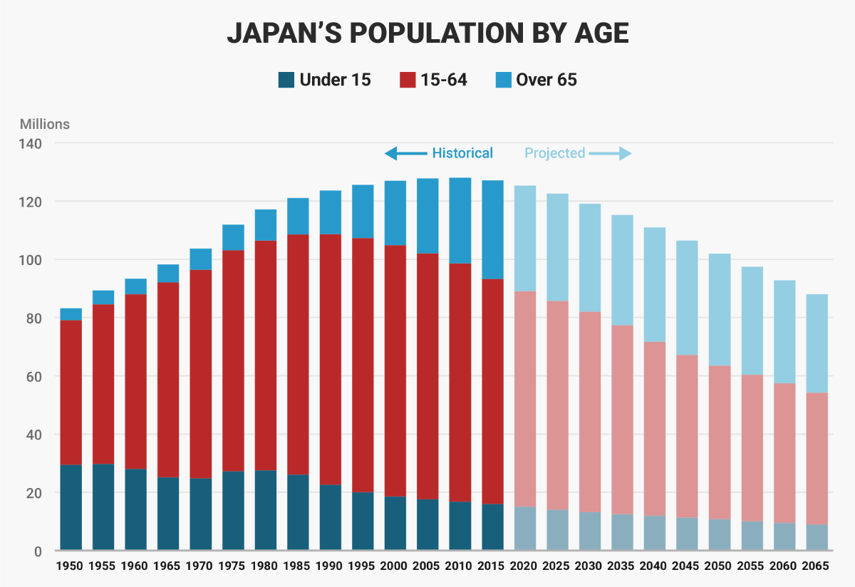 Japan's Population by age, 1950 - 2065