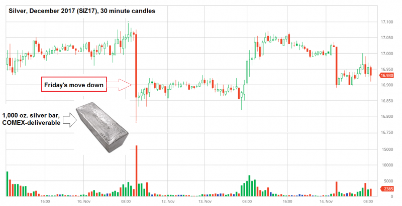 Silver, December 2017 - 30 minute Candles