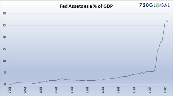 Fed Assets as a percent of GDP, 1914 - 2014
