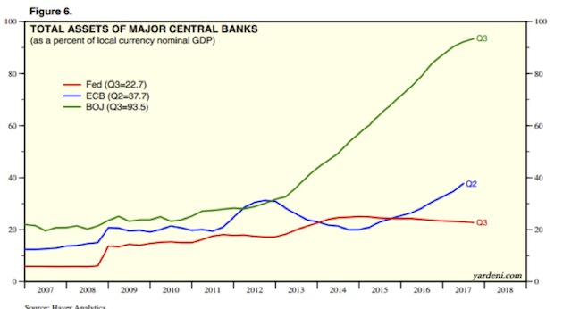 Total Assets of Major Central Banks, 2007 - 2018