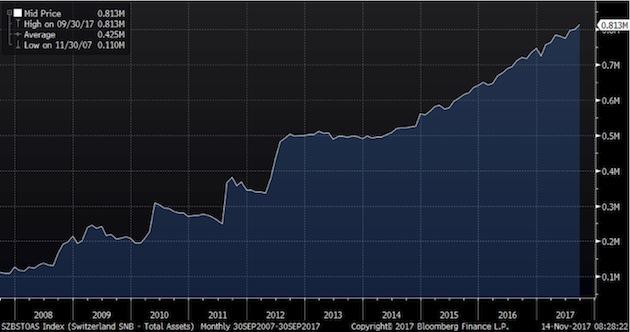 SNB Total Assets, 2007 - 2017