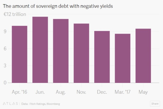 Sovereign Debt with Negative Yields, April 2016 - May 2017