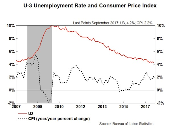 Unemployment Rate and Consumer Price Index, 2007 - 2017