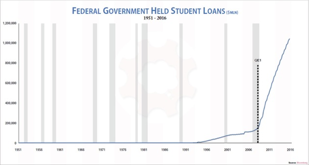 Federal Government Held Student Loans, 1951 - 2016