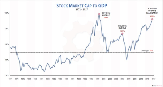 Stock Market, GDP 1971 - 2017