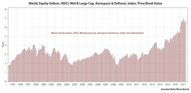 World, Equity Indices, MSCI, Mid & Large Cap, Aerospace & Defense, Index, Price/Book Value 1995 - 2017