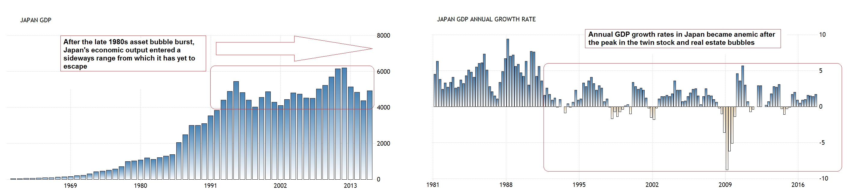 Japan Gross Domestic Product